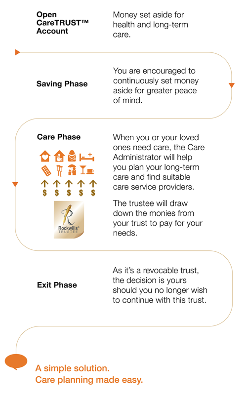 How does CareTrust work?